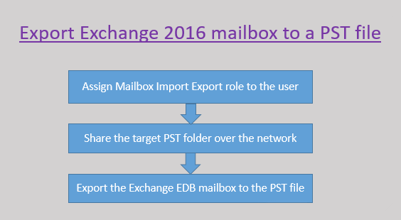 Exporting Exchange 2016 mailboxes from database to Outlook PST using