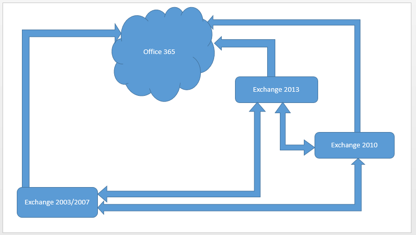 Why Kernel Migrator for Exchange is the Best Tool for