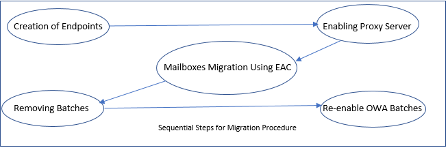 How to Migrate from Exchange On-Premises to Exchange Online in a